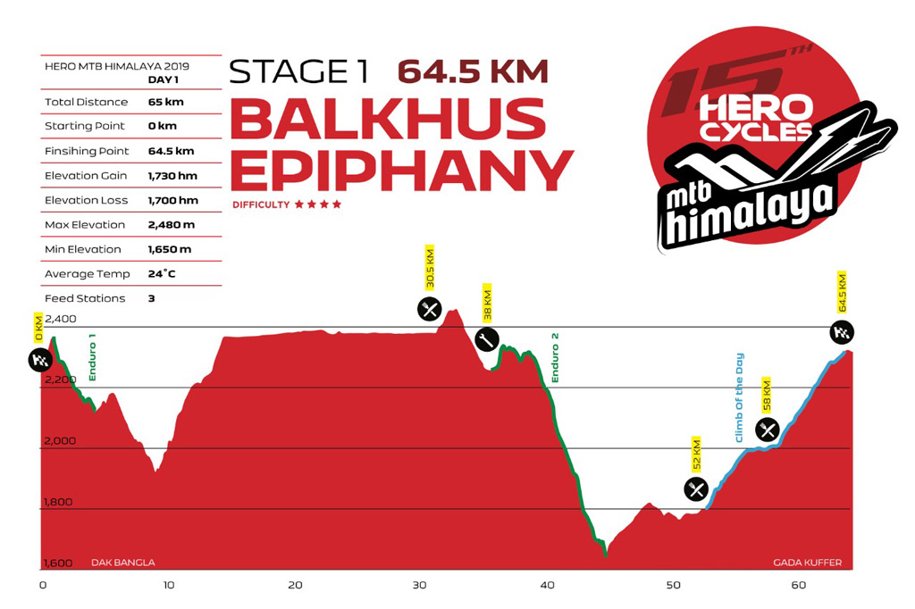 MTB Himalaya stage -1