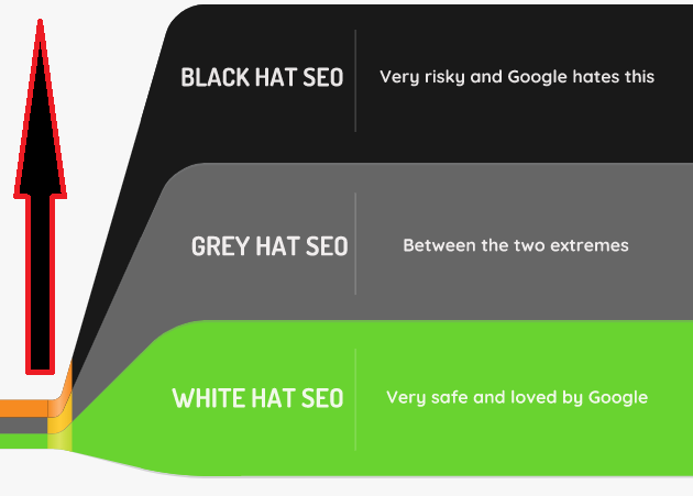 Types of SEO Techniques
