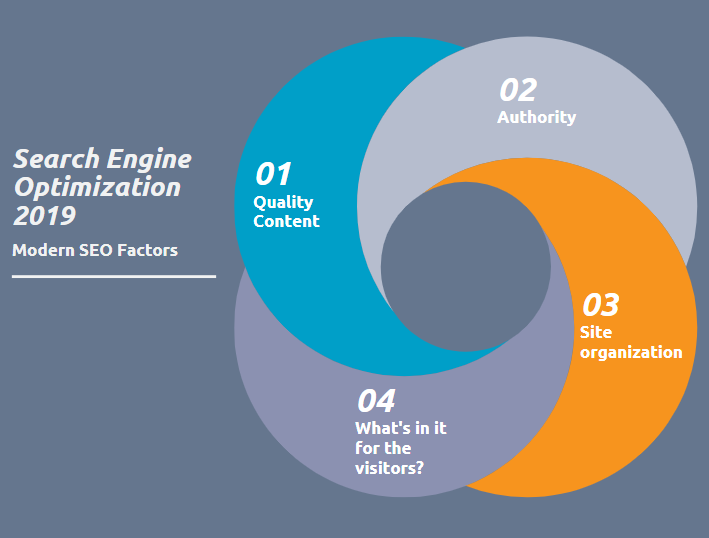 Four pillars of modern SEO are quality content, site organization. authority and what's in it for the visitor?