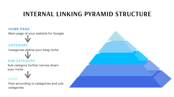 Internal link optimization in a form of a pyramid. Structured website is always liked by Google.