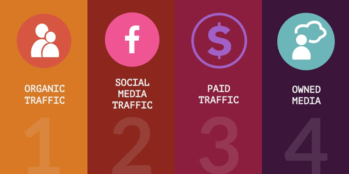 This image tells us about the four sources of web traffic for your site.