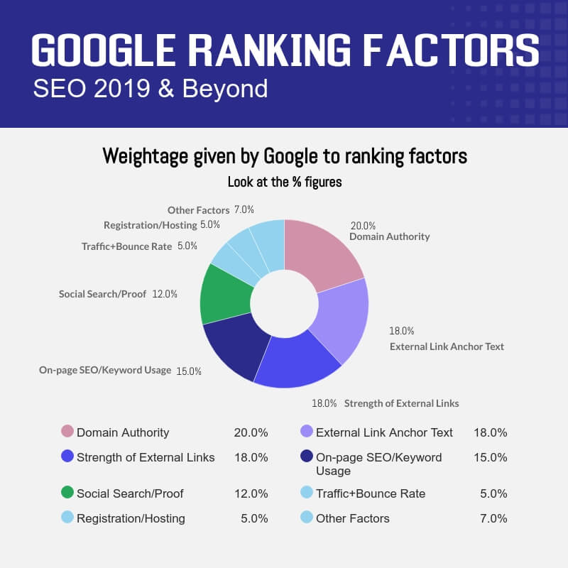 % of weightage given by Google search engine to different ranking factors in SEO.