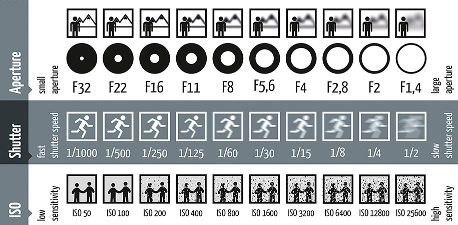 How ISO, Shutter speed and Aperture work together